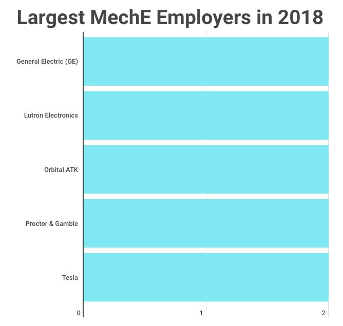 MechE