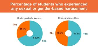 There was a large gender disparity between the proportion of students who reported incidents of harassment.