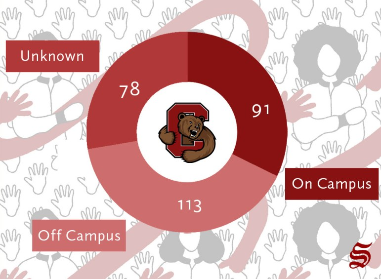 In 2018, Cornell had 282 reported sexual assault incidents, according to data collected by the New York State Department of Education.