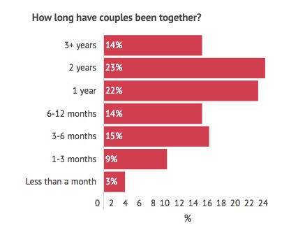 Cuffing season: Cornellians reported long-lasting love, with 59 percent of couples being over a year old.