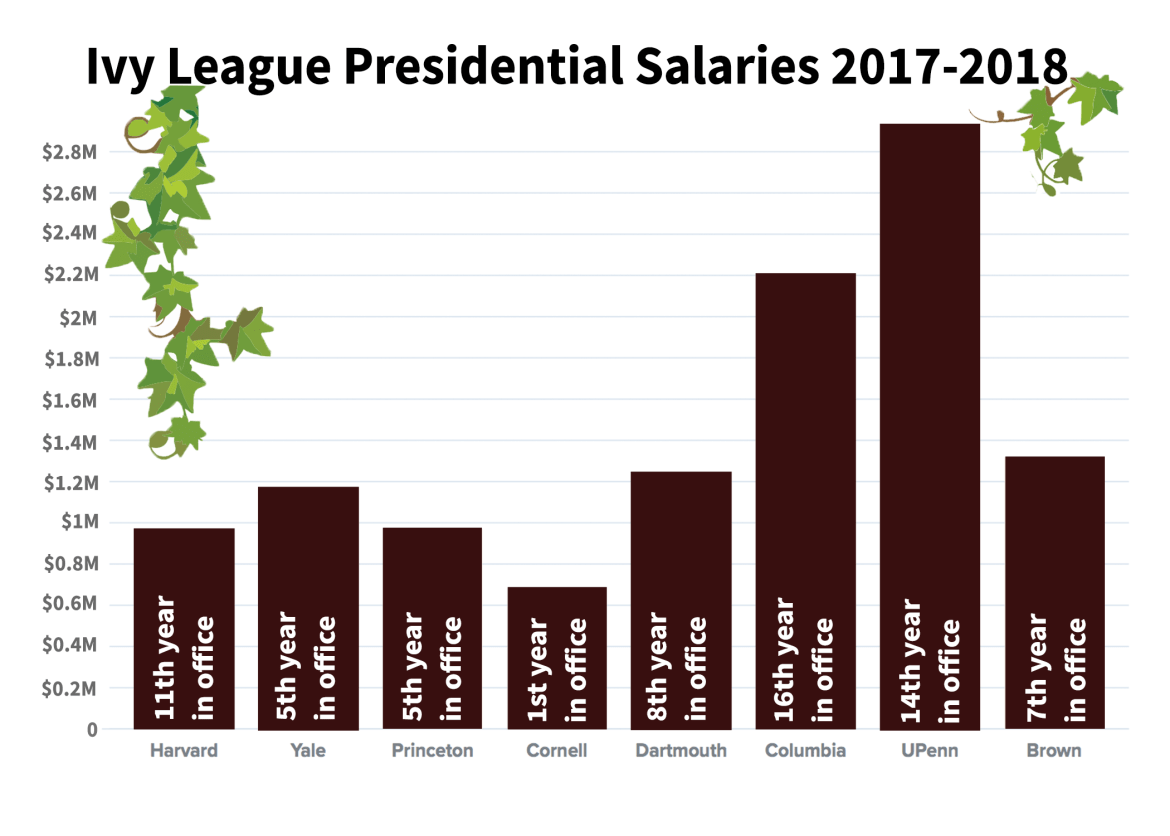 Martha Pollack took home far less cash than Presidents of the other seven Ivy League Universities during the 2017-2018 academic year.