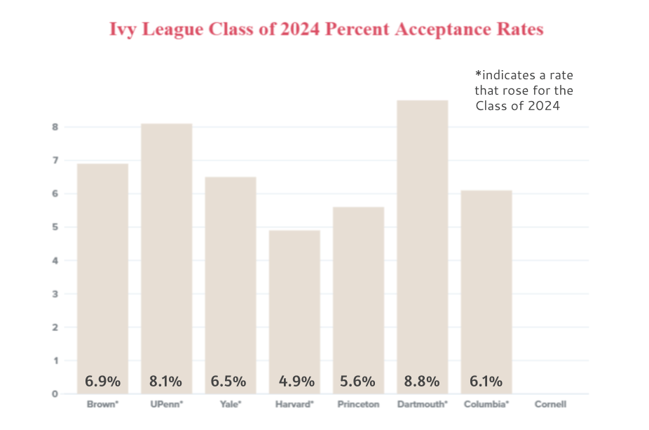 Six of the eight Ivy League colleges reported an uptick in acceptance rates for the Class of 2024 — while Cornell withholds its application data until the admissions cycle has concluded.
