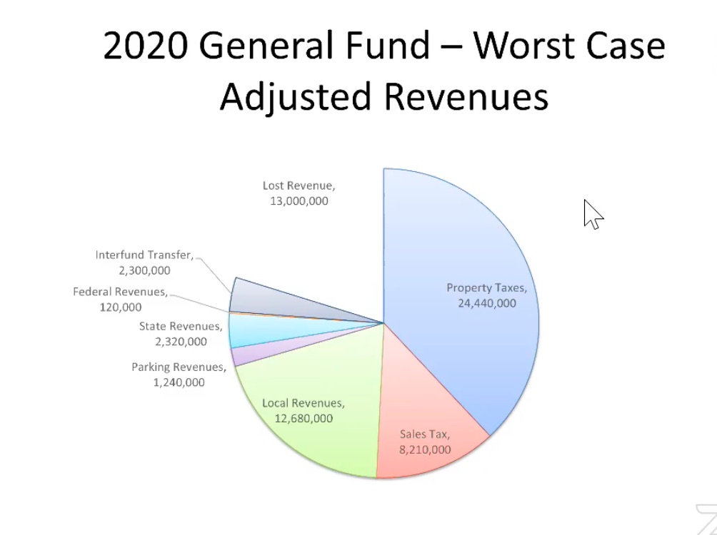 Projections for income losses for the city were presented at the meeting.