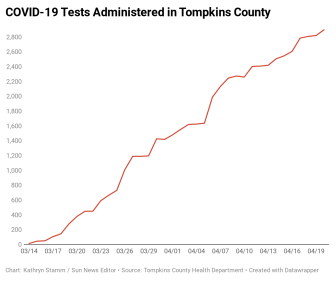 PdbwD-covid-19-tests-administered-in-tompkins-county