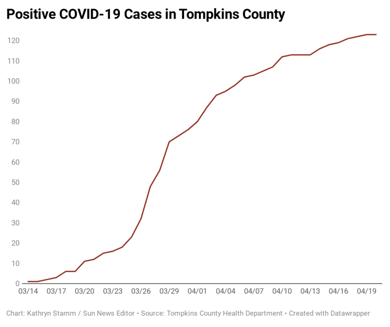 p7l4t-positive-covid-19-cases-in-tompkins-county