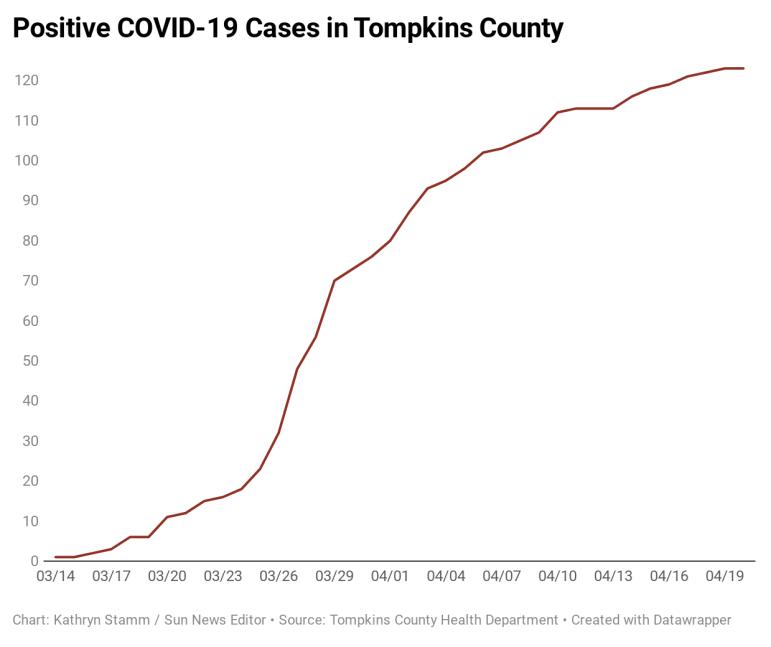 p7l4t-positive-covid-19-cases-in-tompkins-county