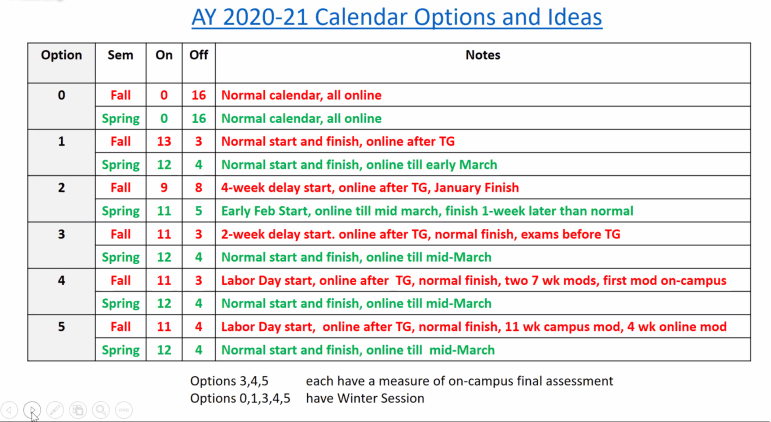 Dean of Faculty Charlie Van Loan presented the six scenarios the teaching reactivation committee is looking into for the fall 2020 semester.