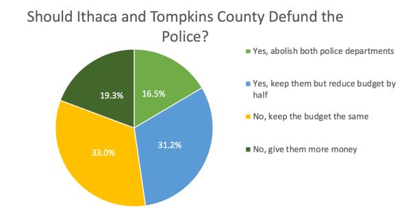 Source: Ithaca News Poll. (Last Update Jun 10)