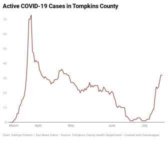 84z62-active-covid-19-cases-in-tompkins-county