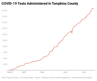 PdbwD-covid-19-tests-administered-in-tompkins-county (1)