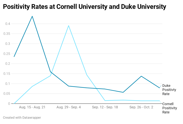 Duke University has employed a COVID-19 testing strategy very similar to Cornell, and has seen a similar level of success in containing the virus's spread on its campus.