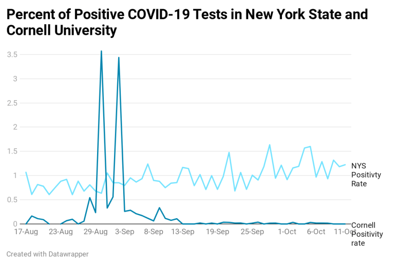 New York has been regarded as a model for how to reopen after being the epicenter of the pandemic, and Cornell has mostly kept positivity rates of COVID-19 well under that of the state at large.