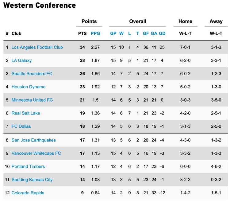 LA Galaxy, Standings