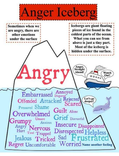 The Anger Iceberg Cornerstone Family Services