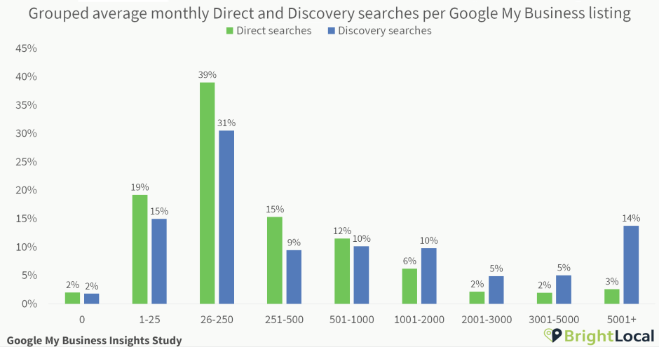 Direct and Discovery searches per Google My Business listing grouped