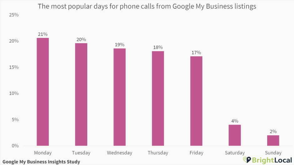Google My Business calls day of the week