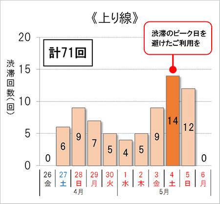 渋滞予測回数(上り線)