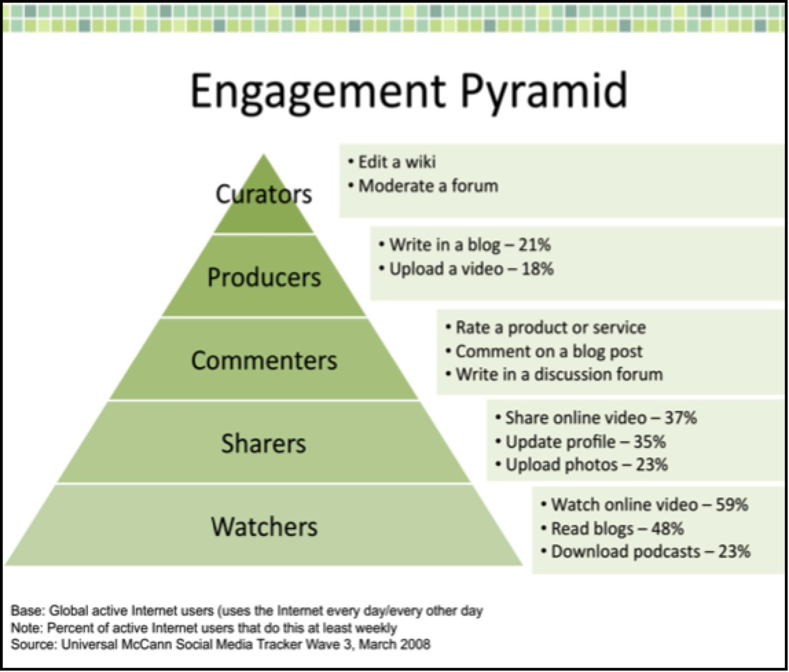 Demystifyingytics Engagement Consumption