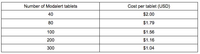 list of prices for modalert 200mg from modafinilcat