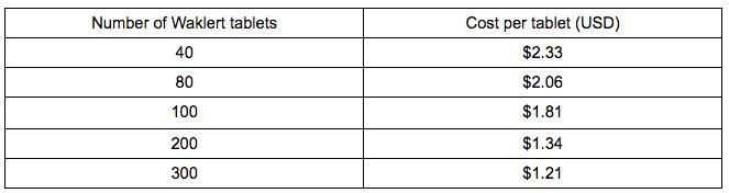 list of modafinilcat waklert 150mg prices table