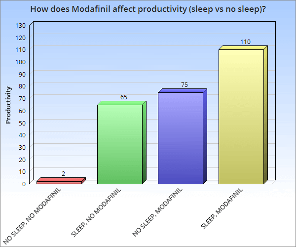 how does lack of sleep affect modafinil's productivity benefits