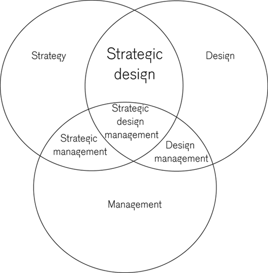 What is the connection between strategy, management and design? (1/2)