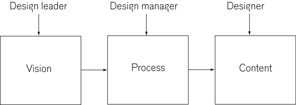 Design managementdefinition (1/2)