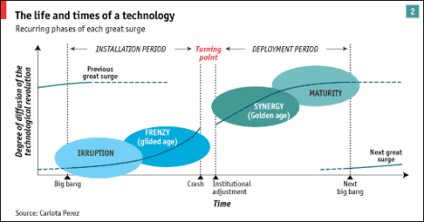 life-cycle-of-tech