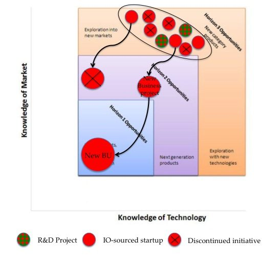 Figure 2: The second type of Horizon 2 projects
