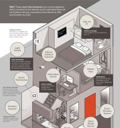 xfinity home infographic [ 1500 x 2769 Pixel ]