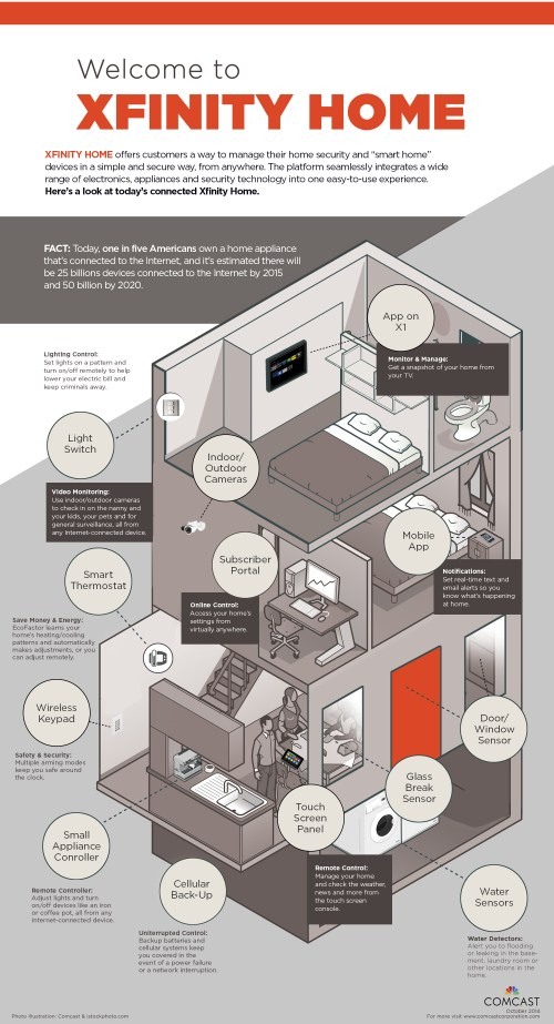 small resolution of xfinity home infographic