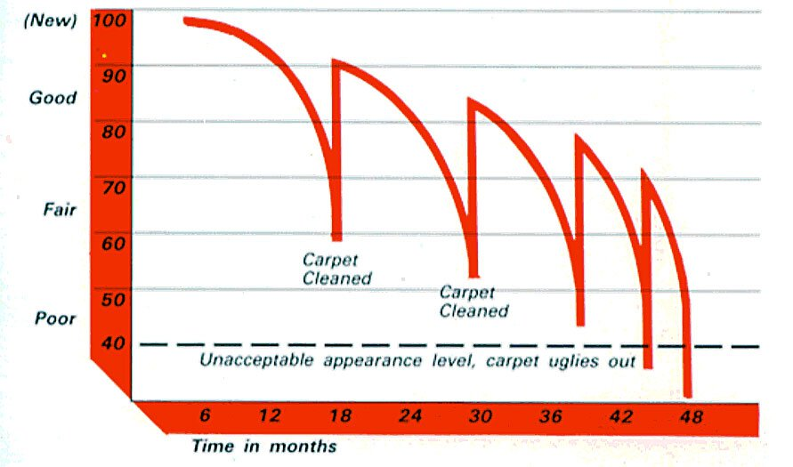 Carpet Condition Over Time Graph