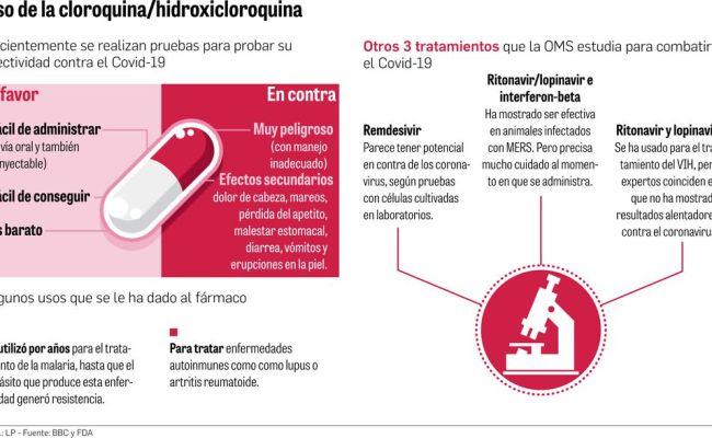 Hidroxicloroquina Y Azitromicina Para Pacientes Con El