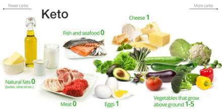 Aliments cétogènes et keto
