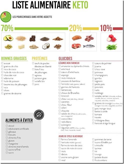 les aliments cétogènes et keto