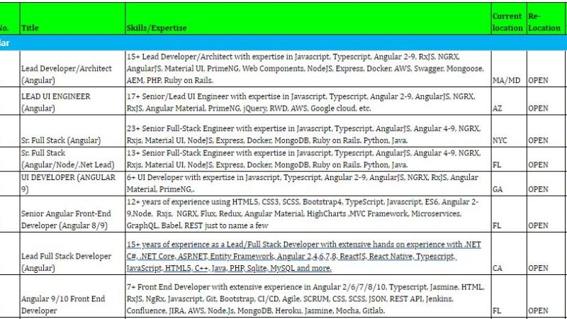 ANAGH Tech- Hotlist for Corp to corp Available New Consultants on Bench for your Direct Client Needs