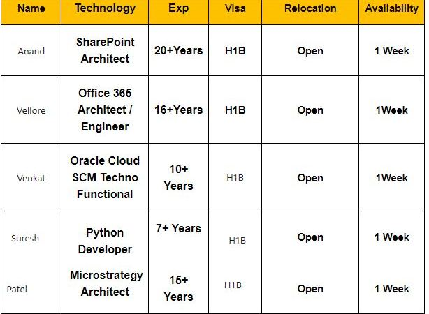 Corp to corp hotlist Oracle Cloud EBS R 12 _SCM/ Techno Functional / Python Developer / MicroStrategy Architect /Sharepoint