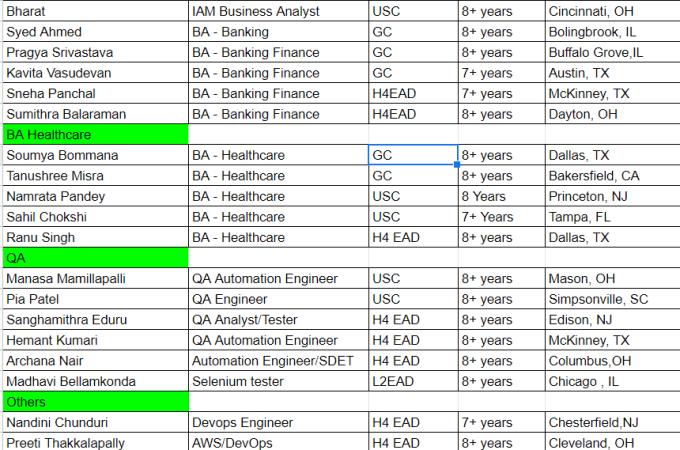 Updated HOTLIST (BA/QA Consultants)