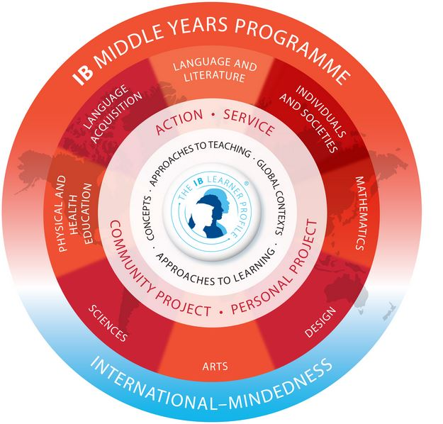 myp program model logo