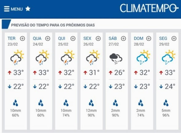 Dados do site Climatempo