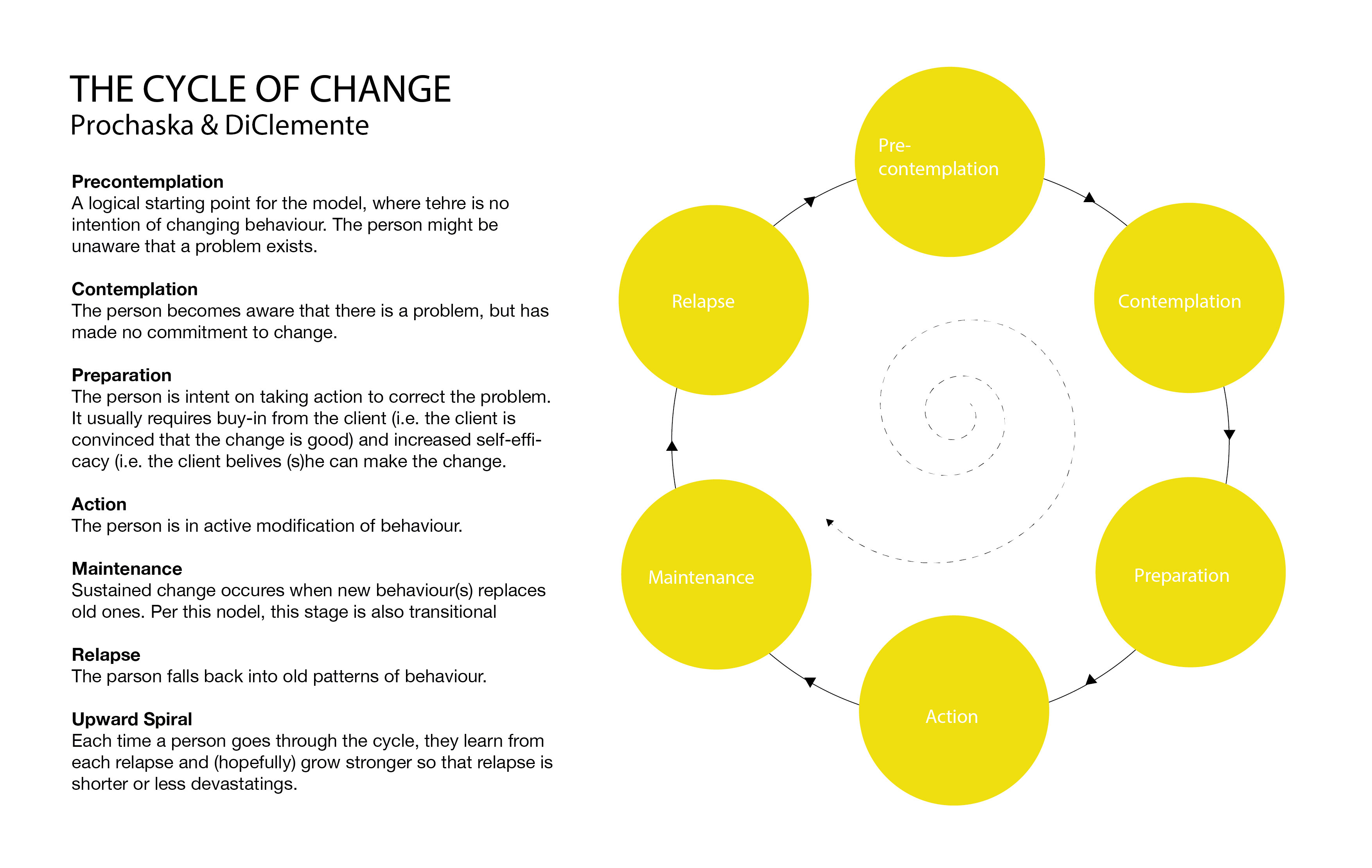 The Stages Of Change By Researchers