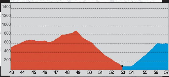 Ehunmilak 5a etapa