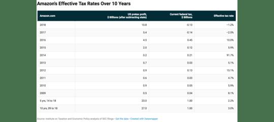 Come faAmazona fare 10,8 miliardi di dollari di profitti e pagare zero tasse