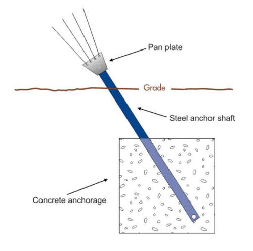 Examples of Corrosion Cells