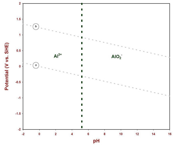 pourbaix diagram of water and aluminum how to create erd e ph showing the soluble species in at 25oc