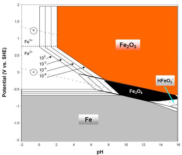 pourbaix diagram fe 1999 mitsubishi fuso wiring iron e-ph (pourbaix)