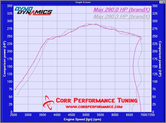 cobbtuning – Corr Performance Tuning, LLC
