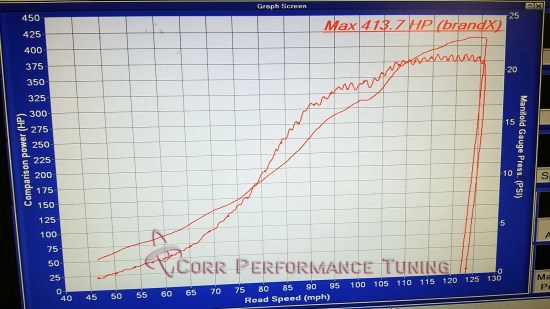Automobile Performance – Page 3 – Corr Performance Tuning, LLC