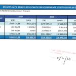 RANARISON-Tsilavo-NEXTHOPE constate-le-25-avril-2012-que-Solo-a-envoyé-1.361.125-USD-et-297.032-euros