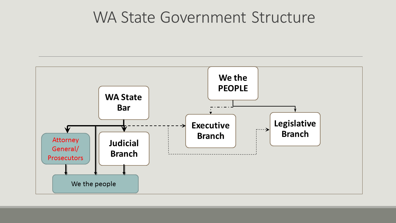 Wa state supreme court    cmccleary   decision is it lawful absolutely not corrupt washington also rh corruptwashington